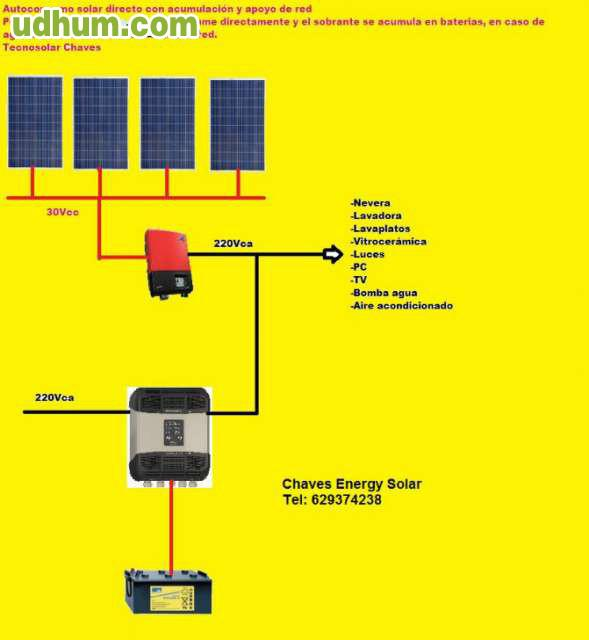 Kit solar viviendas placas solares casa for Montar placas solares en casa